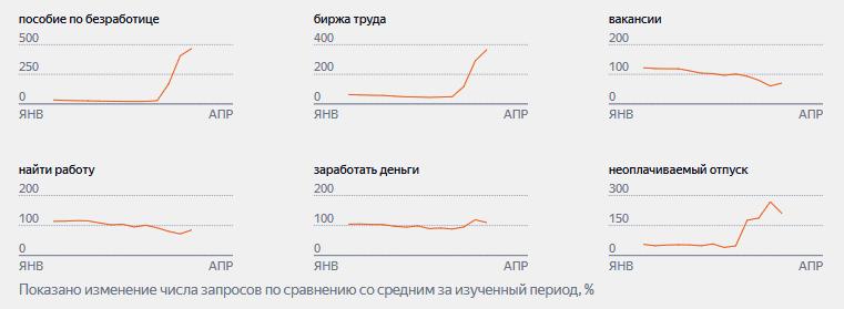 Яндекс рассказал, как изменились поисковые запросы в период самоизоляции