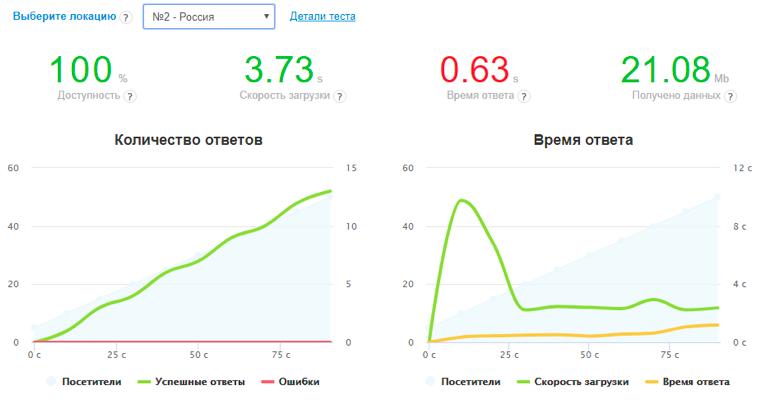 Как проверить скорость загрузки сайта через сервис Loaddy