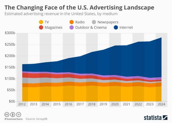 АКАР: в 2019 году только интернет тянет рекламный рынок РФ
