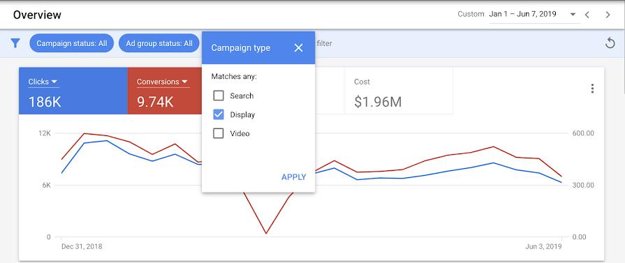 Google Ads добавил 6 фильтров на страницу «Обзор»