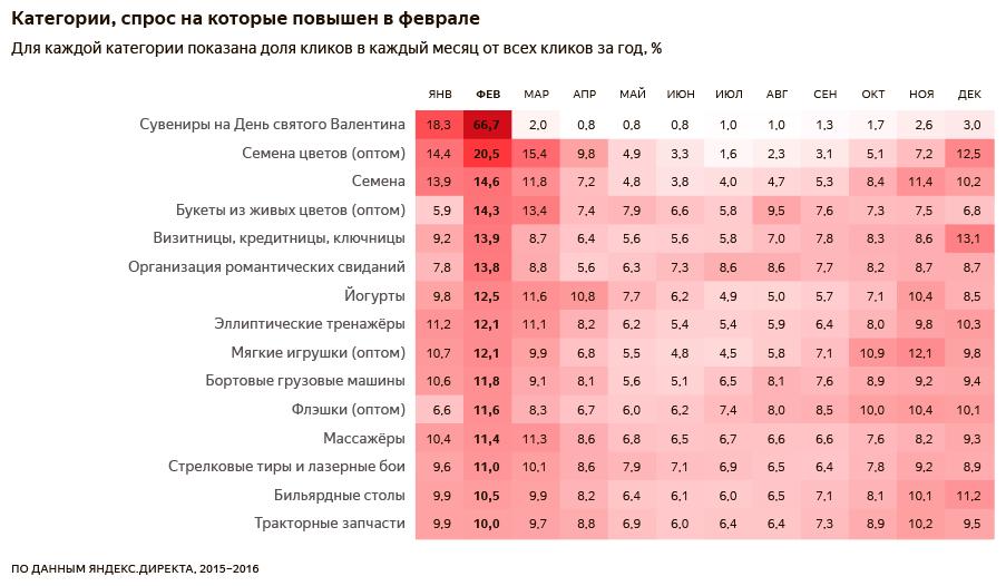 Популярные категории товаров и услуг_Февраль.png