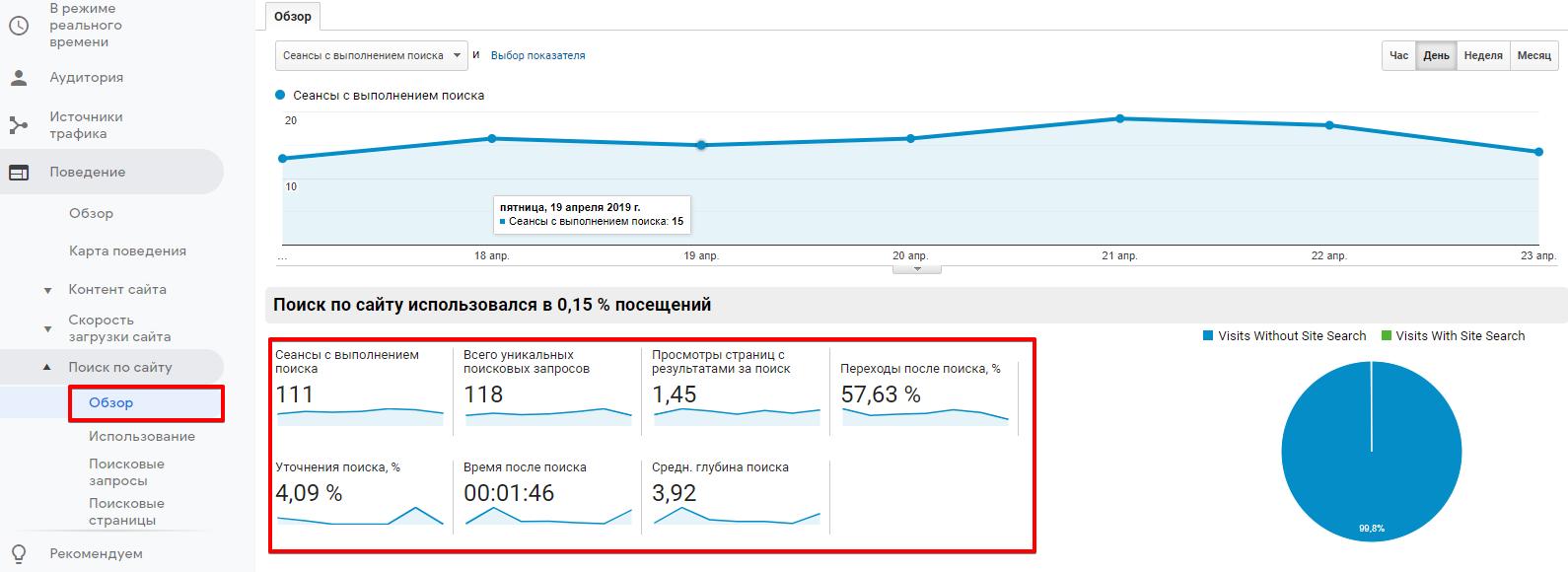 """Группа отчетов """"Поиск по сайту"""" в Google Analytics"""