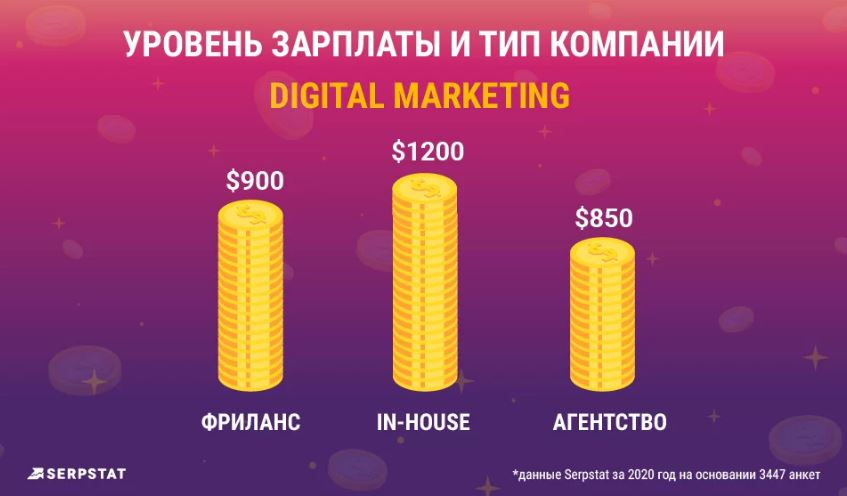 Уровень ЗП и Тип компании Digital Marketing
