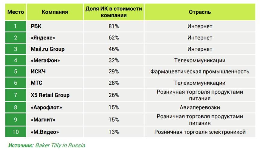 Яндекс и Mail.ru Group вошли в тройку интеллектуальных компаний России