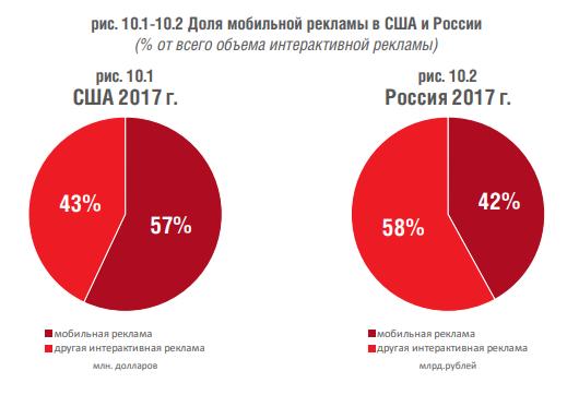 IAB Russia: тренды ранка мобильной рекламы в России и мире в 2018 году