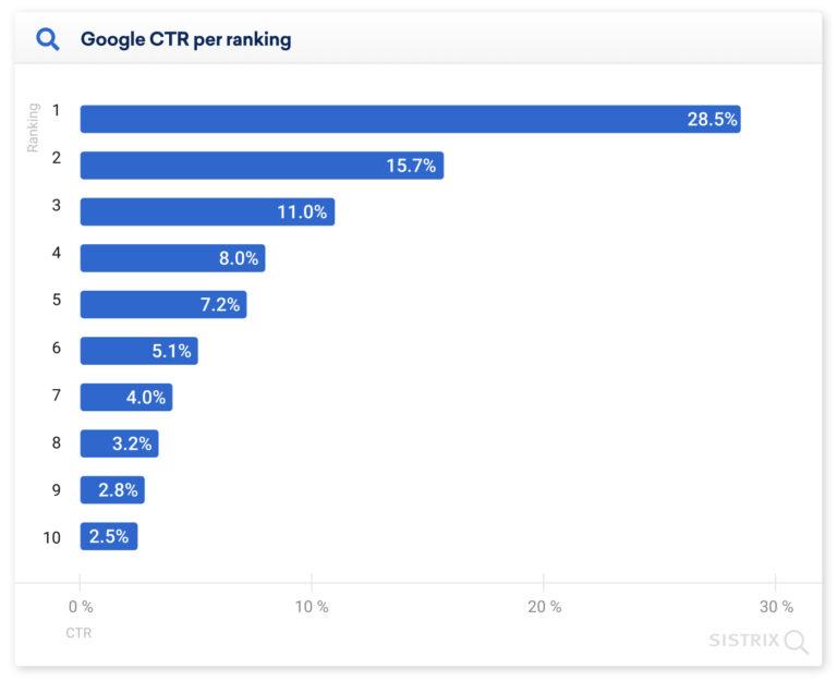 На первый результат выдачи Google приходится 28% кликов