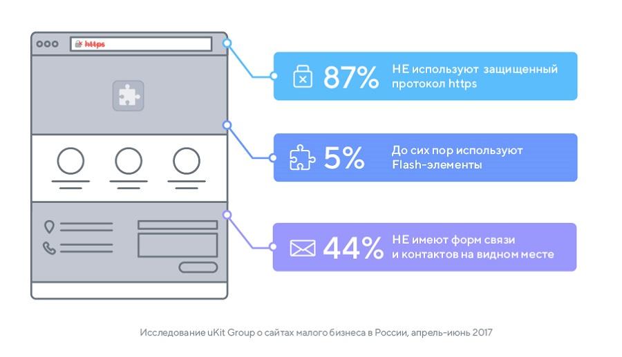 63% сайтов малого бизнеса в России - неадаптивные