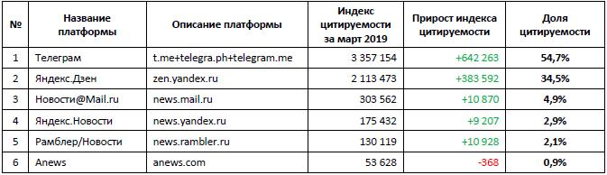ТОП 6 популярных платформ