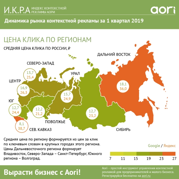 Aori: сколько малый бизнес тратит на рекламу в Яндексе и Google