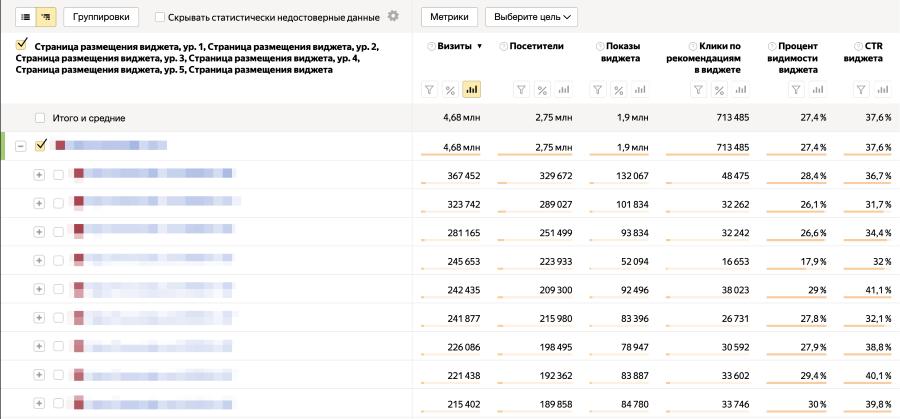 Яндекс.Метрика представила новые отчеты по рекомендательному виджету