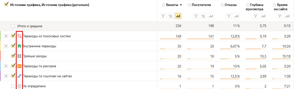 Яндекс.Метрика тестирует новые значки