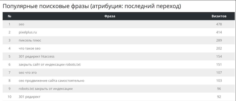 Отчет. Детализированный отчет о показателях сайта.png