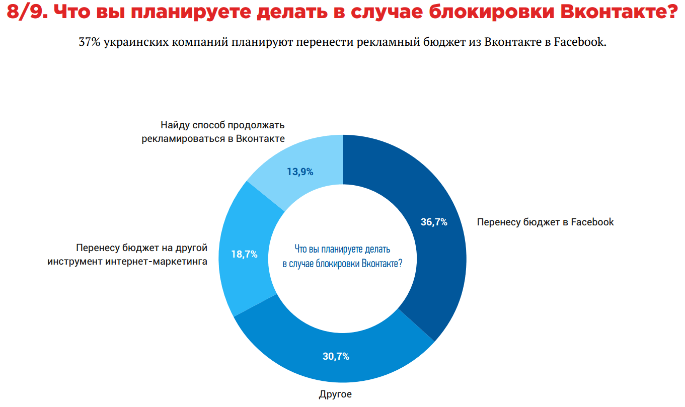 Исследование: как блокировка Яндекса и ВКонтакте затронет украинский бизнес