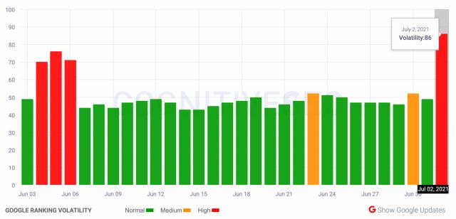 Google July 2021 Core Update оказался крупнее, чем июньское обновление