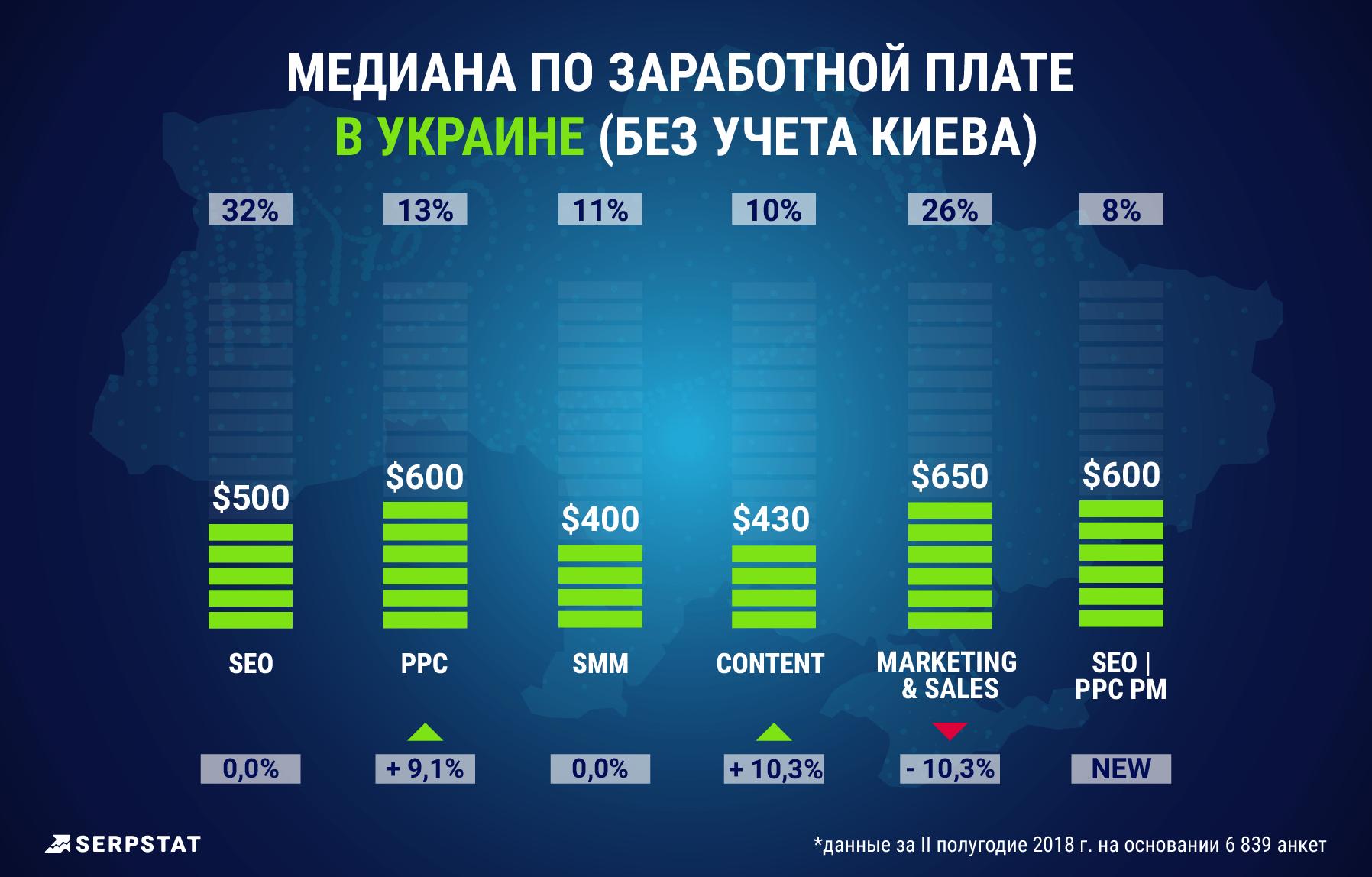Украина, Маркетинг, Уровень зарплат