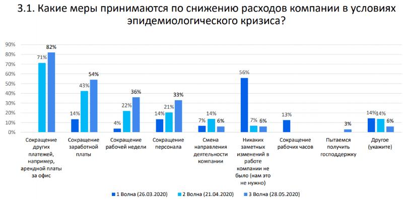 АКАР: как коронавирус повлиял на рынок рекламы в России