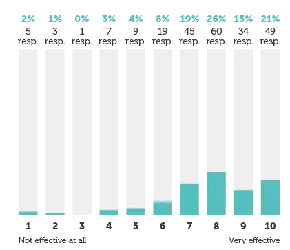 62% специалистов считают линкбилдинг эффективной тактикой SEO. Исследование