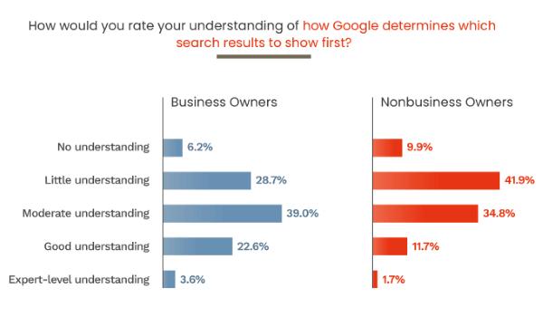 Четверть владельцев бизнеса мало или ничего не знают о SEO. Исследование
