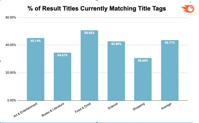 Google снизил число результатов с HTML-тегом title на 77%