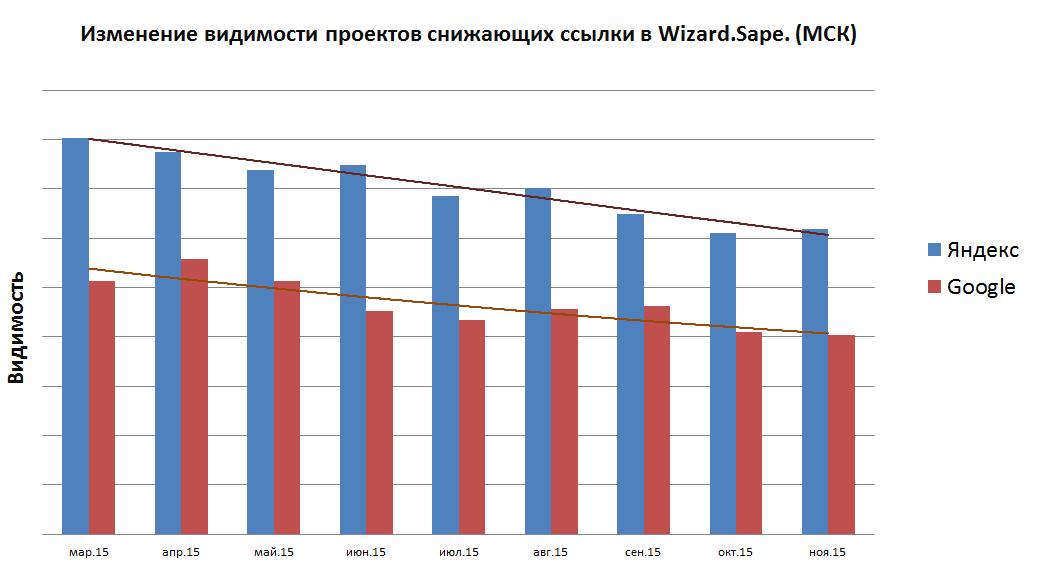 Антон Шаманаев (Wizard.Sape): «Ссылки как фактор ранжирования, похоже, будут только усиливать свое влияние»