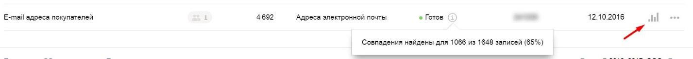 Больше профита: настрой рекламную кампанию в Яндекс.Директе на look-alike аудиторию