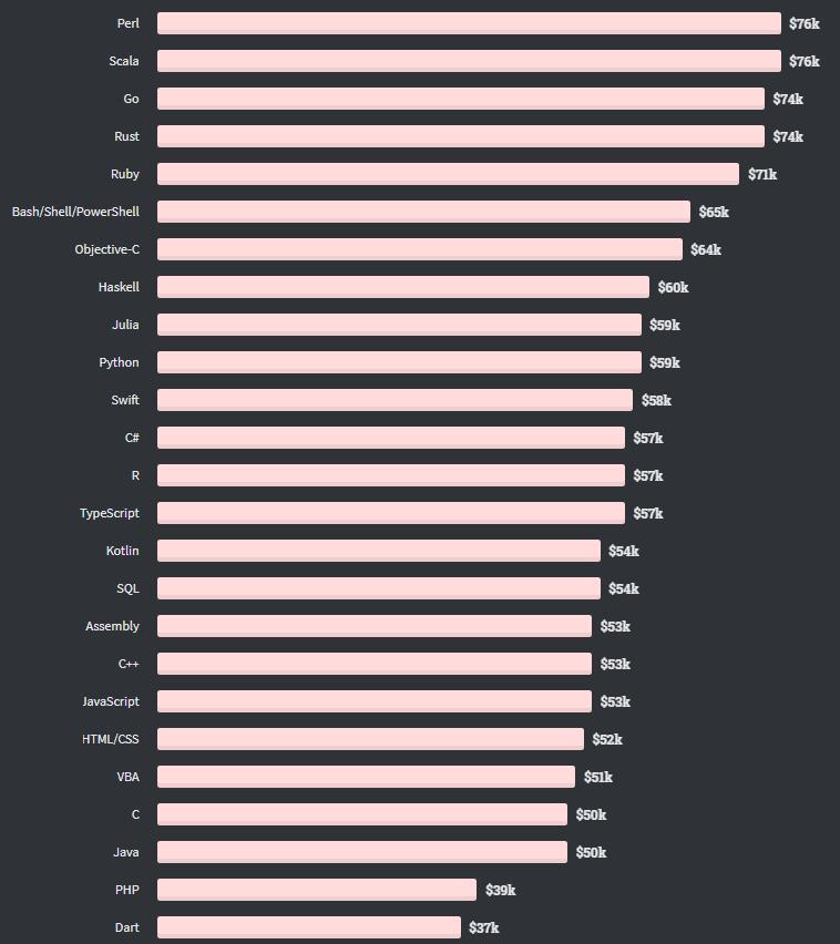 Рейтинг самых высокооплачиваемых языков программирования