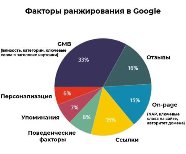 Факторы ранжирования в локальном поиске Google, 2021