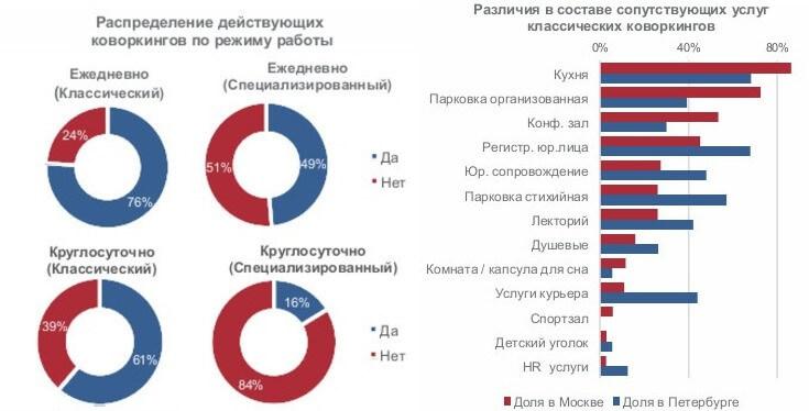 Как на 22% снизить стоимость заявки для популярной сети офисов и коворкингов в Москве