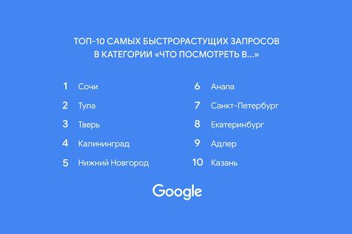 Google достопримечательности