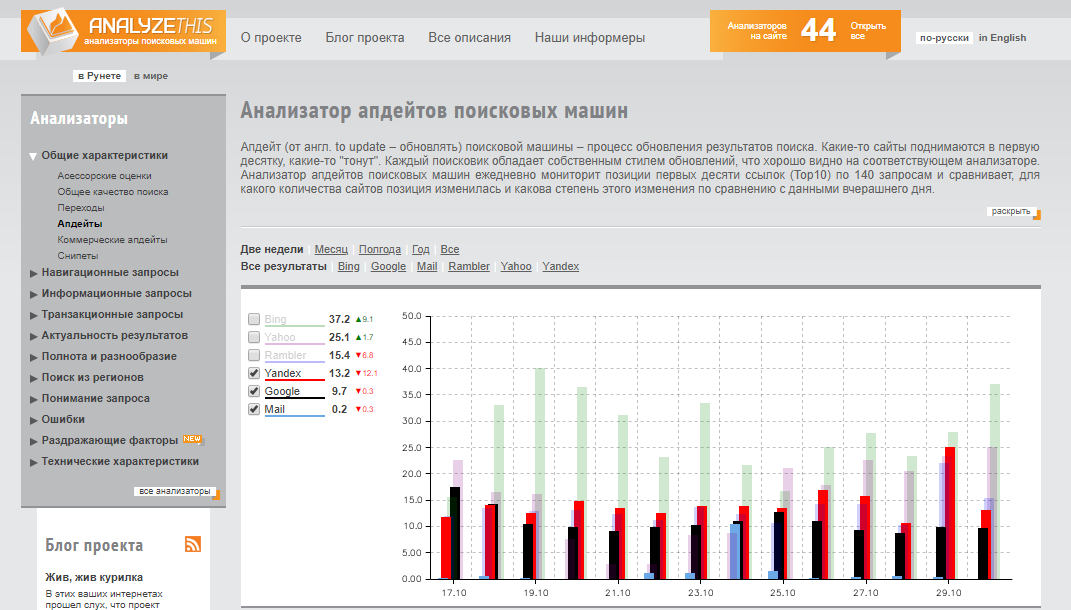 Анализатор апдейтов от AnalyzeThis