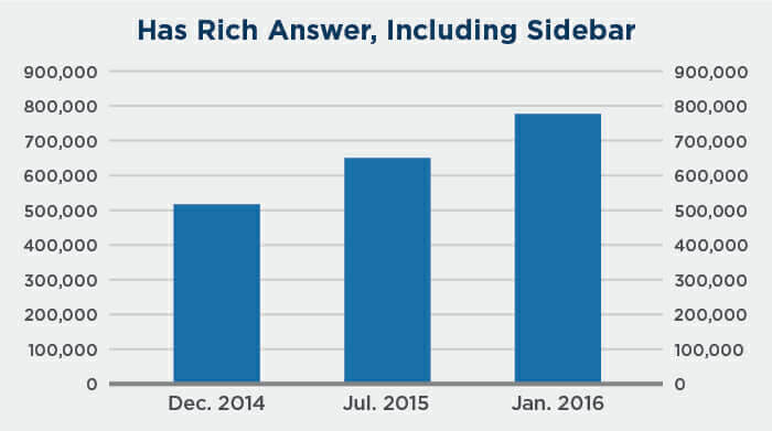 rich-answers-growth-chart-2.jpg