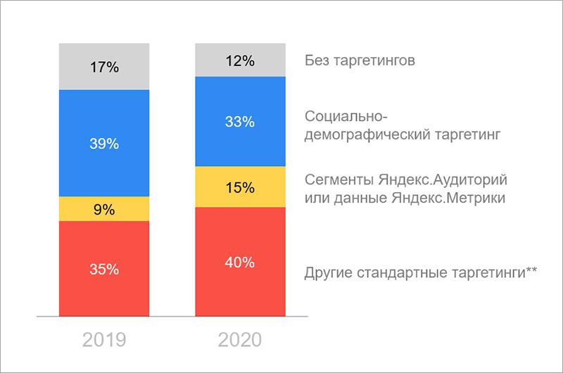 Спрос на рекламу в Видеосети Яндекса вырос на 69%