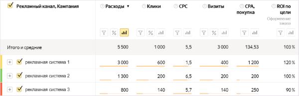 Яндекс.Метрика представила отчет по сравнению окупаемости рекламных каналов
