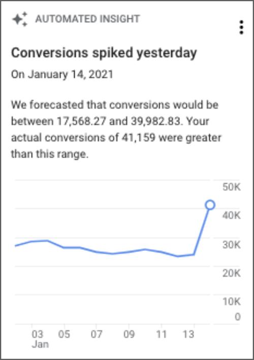 В оповещениях Google Analytics 4 появился инструмент «Анализатор участия»