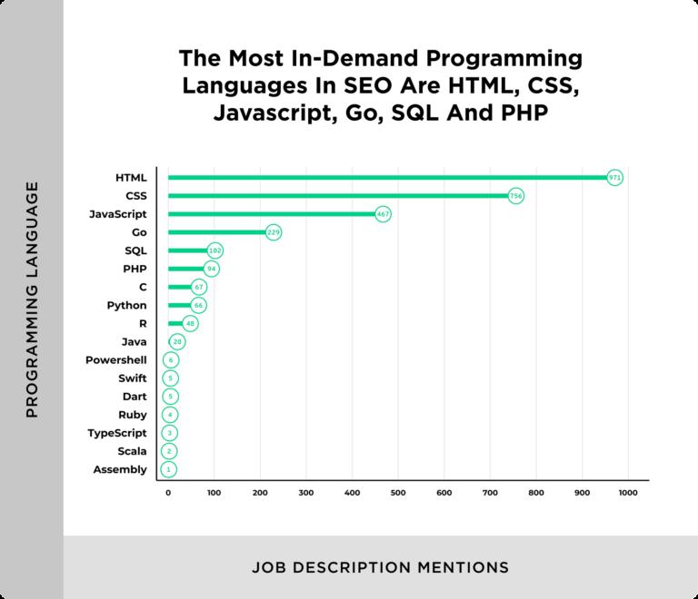 Сколько зарабатывают SEO-специалисты в США и какие навыки нужны работодателям