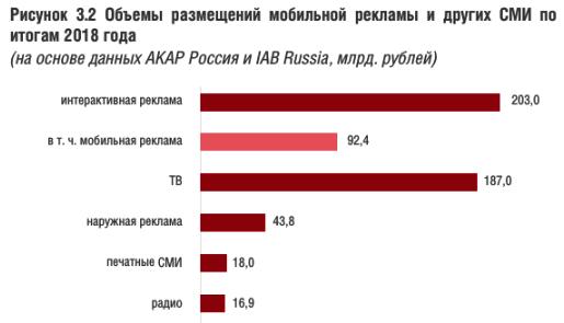 Рынок мобильной рекламы в России вырос на 32%. Исследование IAB Russia