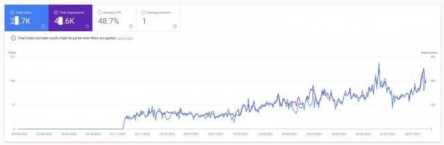 Google отфильтровывает не весь бот-трафик в Search Console