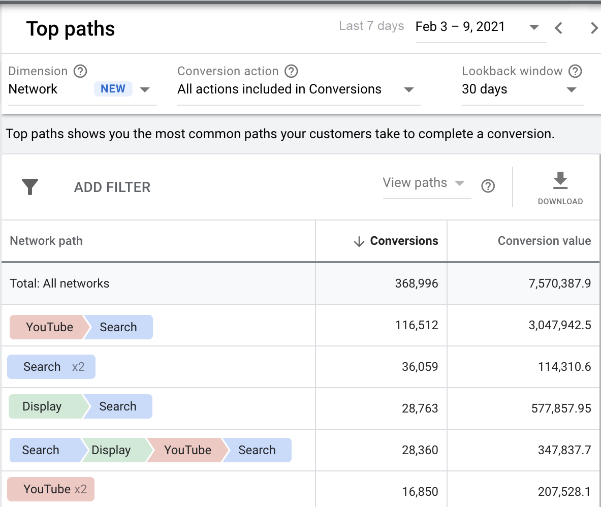Google Ads добавил в отчеты по атрибуции медийную рекламу