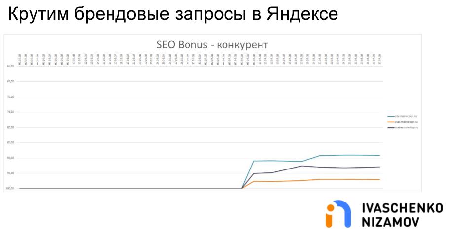 Крутим брендовые запросы в Яндексе. SEO Bonus - Конкурент.png