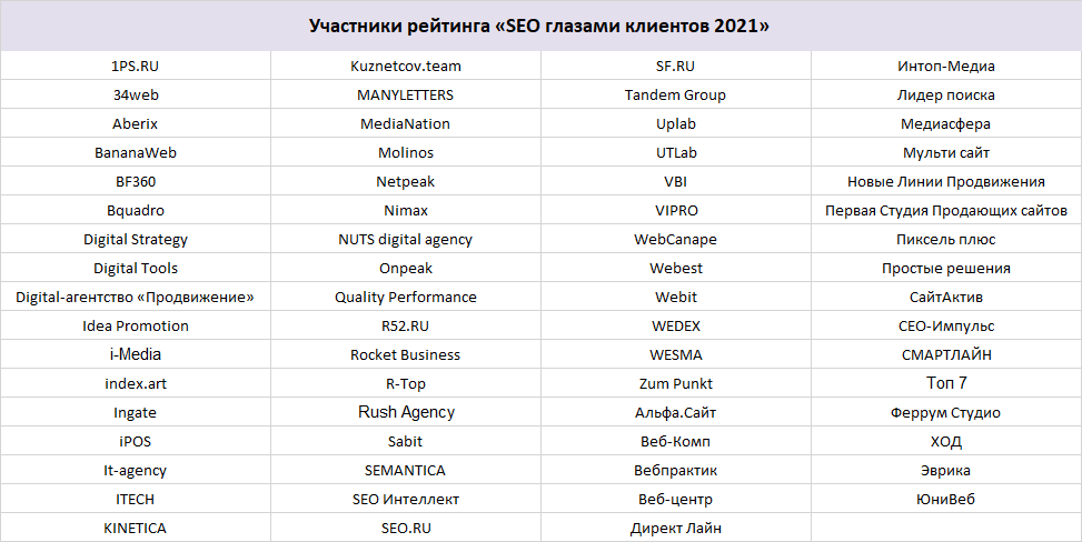 Участники рейтинга «SEO глазами клиентов 2021»