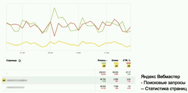В Яндекс.Вебмастере появилась статистика страниц и ответы на отзывы