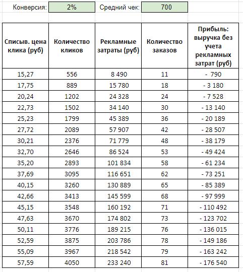 Бюджетная когорта: средний чек до 700 руб.
