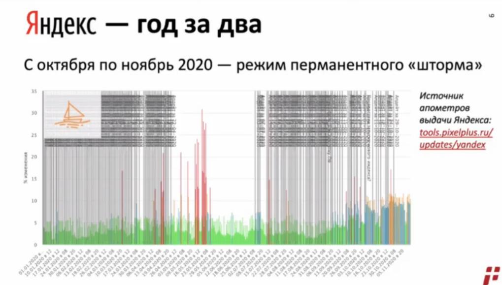 Optimization 2020: 7 событий 2020 из мира SEO, о которых должен знать каждый