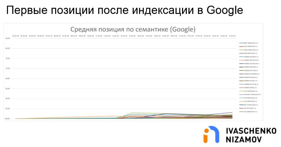 Первые позиции после индексации в Google. Средняя позиция по семантике.png