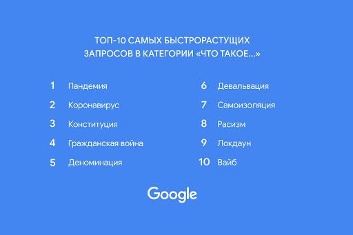 Google Что такое