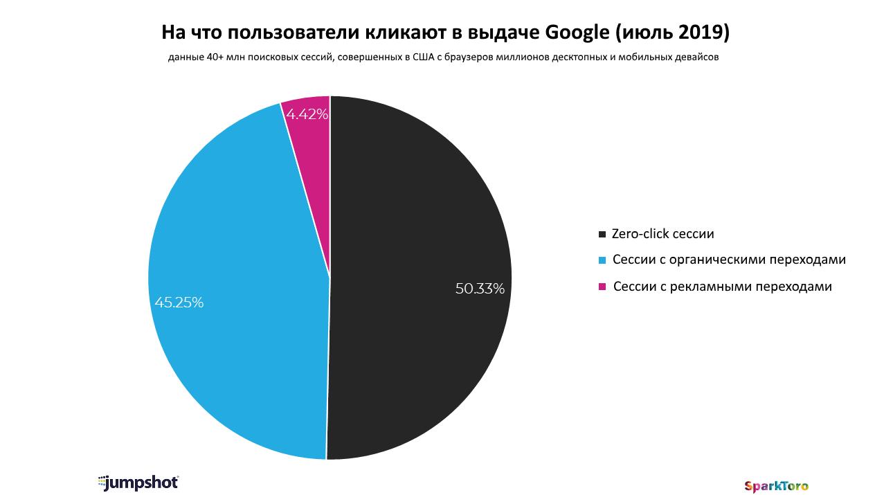 Рэнд Фишкин: Google «забирает» себе больше половины трафика