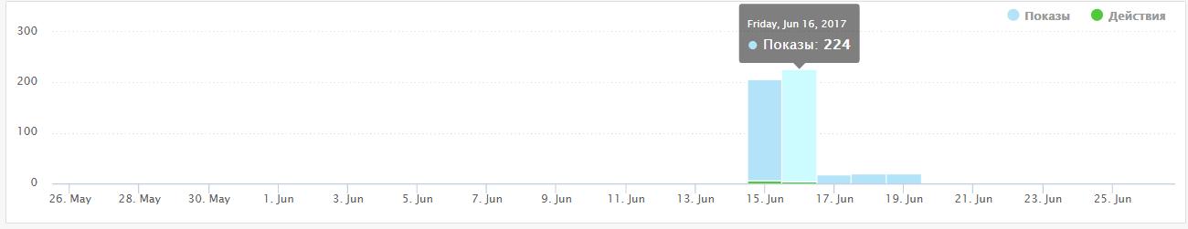 Интернет-магазин автоприцепов Результаты 1.png