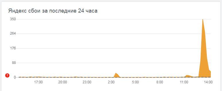 В работе сервисов Яндекса зафиксирован сбой