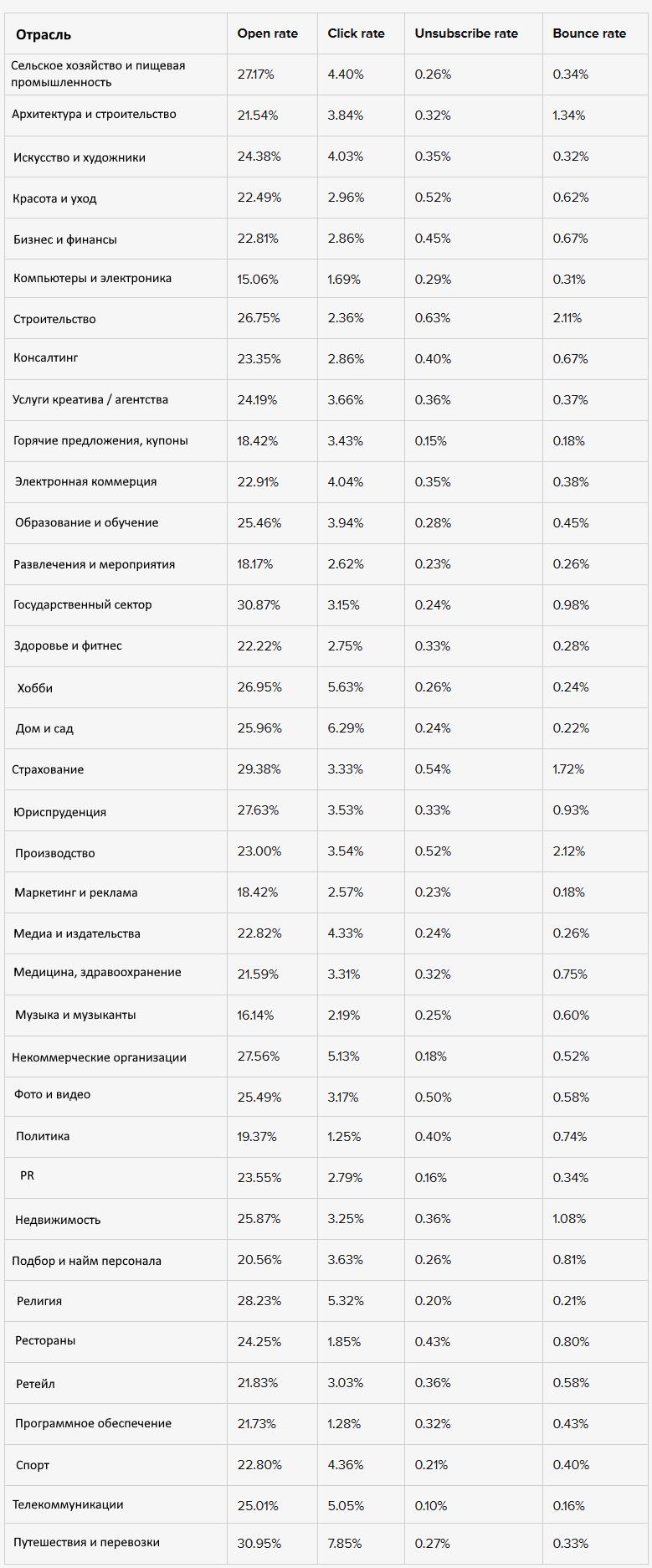 Компания MailerLite выпустила большое исследование по основным показателям email-маркетинга для разных отраслей бизнеса