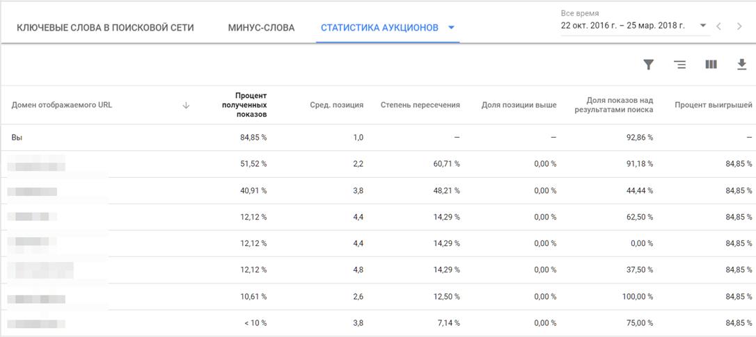 Вкладка 'Статистика аукционов' в отчете по конкурентам в Google Ads